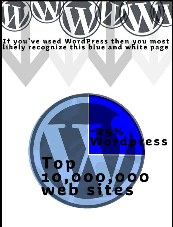 Pie chart displaying 25%of the top 10,000,000 sites are powered by WordPress.